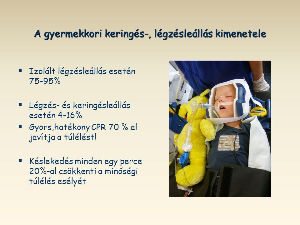 A gyermekkori keringés-, légzésleállás kimenetele   Izolált légzésleállás esetén 75-95%   Légzés- és keringésleállás esetén 4-16%   Gyors,hatéko