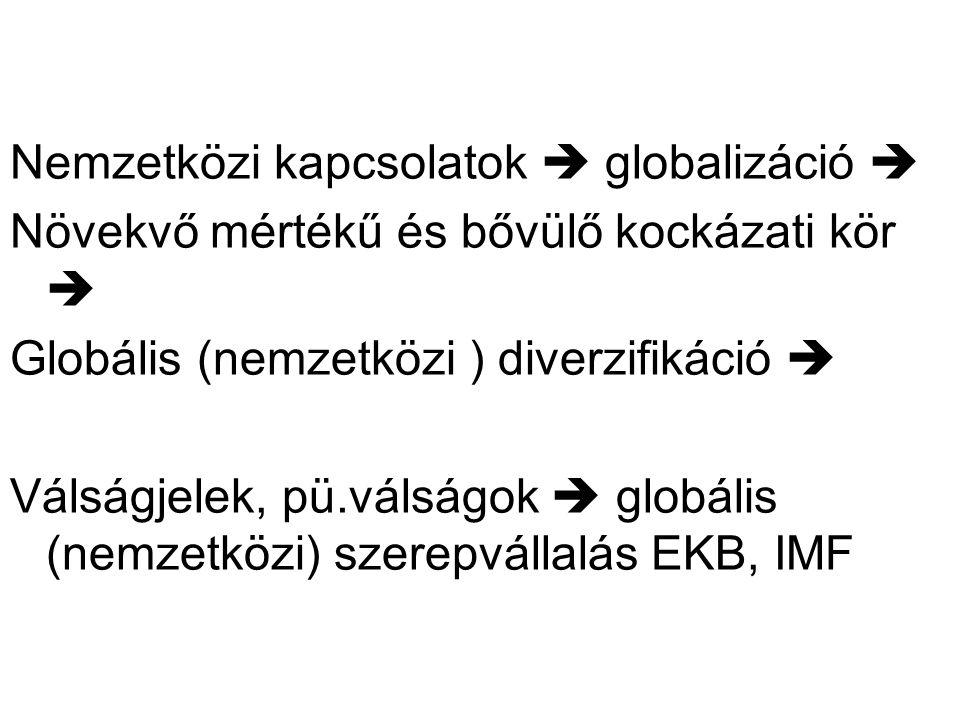 Nemzetközi kapcsolatok  globalizáció  Növekvő mértékű és bővülő kockázati kör  Globális (nemzetközi ) diverzifikáció  Válságjelek, pü.válságok  g