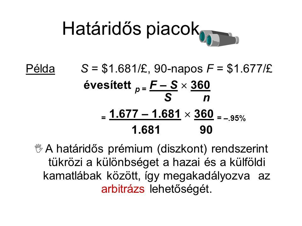 PéldaS = $1.681/£, 90-napos F = $1.677/£ évesített p = F – S  360 S n = 1.677 – 1.681  360 = –.95% 1.681 90  A határidős prémium (diszkont) rendsze