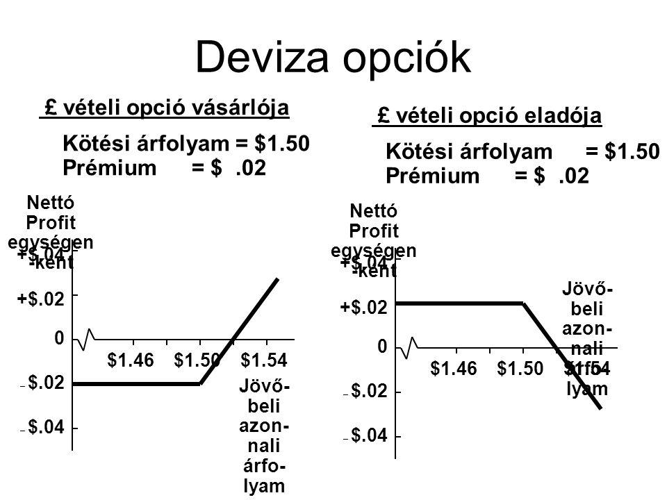 Deviza opciók +$.02 +$.04 – $.02 – $.04 0 $1.46$1.50$1.54 Nettó Profit egységen -ként Jövő- beli azon- nali árfo- lyam £ vételi opció vásárlója Kötési