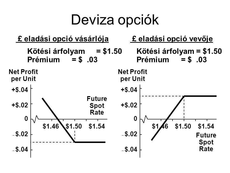 Deviza opciók +$.02 +$.04 – $.02 – $.04 0 $1.46$1.50$1.54 Net Profit per Unit Future Spot Rate £ eladási opció vevője Kötési árfolyam = $1.50 Prémium=