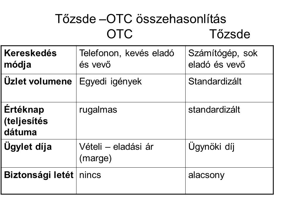 Tőzsde –OTC összehasonlítás OTC Tőzsde Kereskedés módja Telefonon, kevés eladó és vevő Számítógép, sok eladó és vevő Üzlet volumeneEgyedi igényekStand