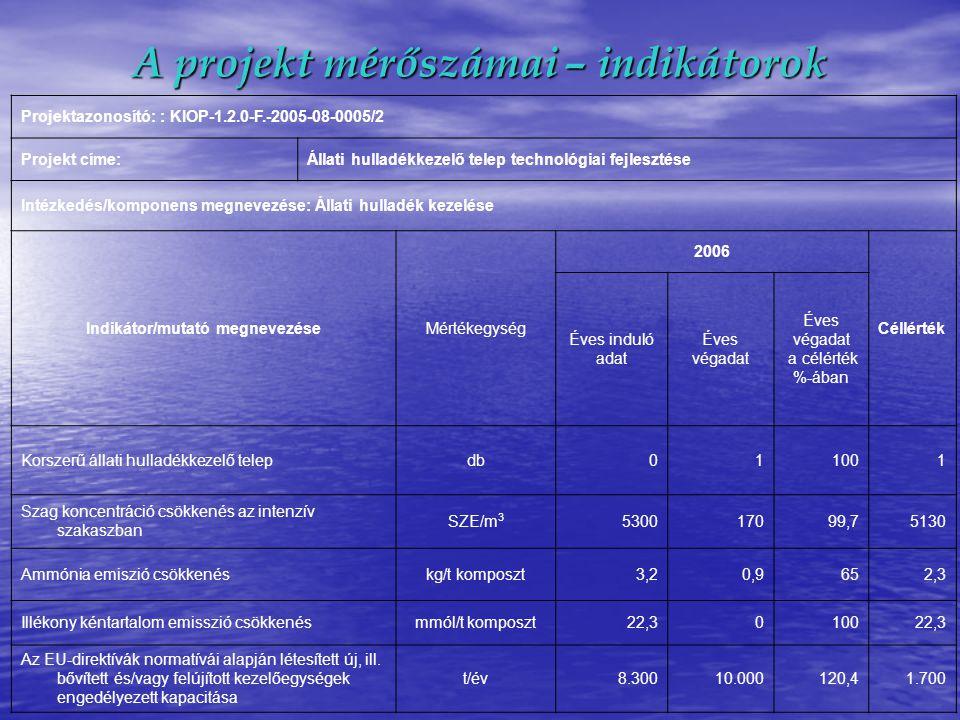 A projekt mérőszámai – indikátorok Projektazonosító: : KIOP-1.2.0-F.-2005-08-0005/2 Projekt címe:Állati hulladékkezelő telep technológiai fejlesztése