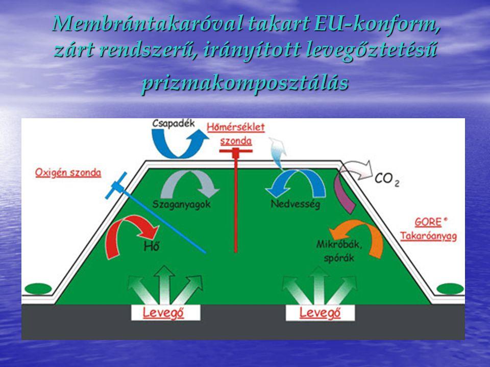 Membrántakaróval takart EU-konform, zárt rendszerű, irányított levegőztetésű prizmakomposztálás Membrántakaróval takart EU-konform, zárt rendszerű, ir