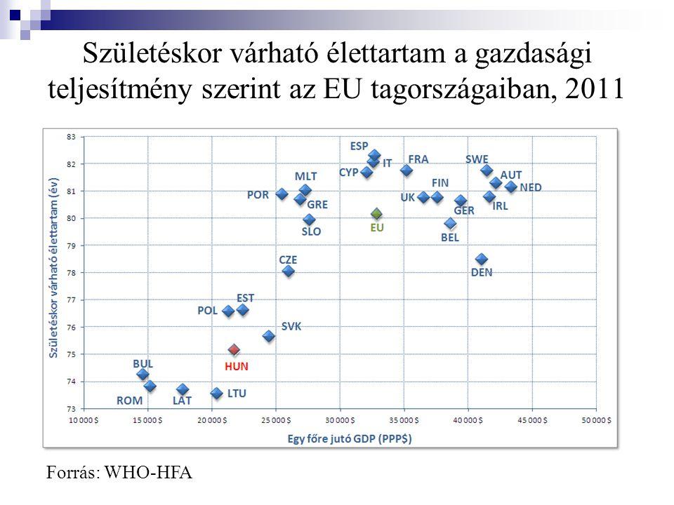 Születéskor várható élettartam a gazdasági teljesítmény szerint az EU tagországaiban, 2011 Forrás: WHO-HFA