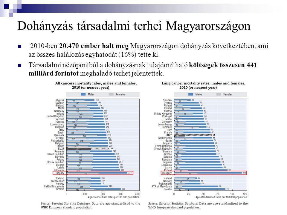Dohányzás társadalmi terhei Magyarországon  2010-ben 20.470 ember halt meg Magyarországon dohányzás következtében, ami az összes halálozás egyhatodát (16%) tette ki.