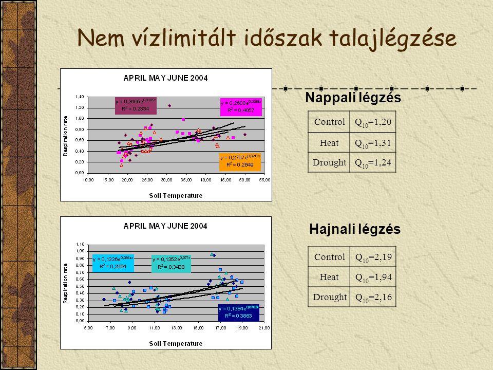 Nem vízlimitált időszak talajlégzése ControlQ 10 =1,20 HeatQ 10 =1,31 DroughtQ 10 =1,24 ControlQ 10 =2,19 HeatQ 10 =1,94 DroughtQ 10 =2,16 Nappali lég