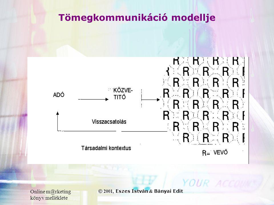 Online m@rketing könyv melléklete © 2001, Eszes István & Bányai Edit Tömegkommunikáció modellje