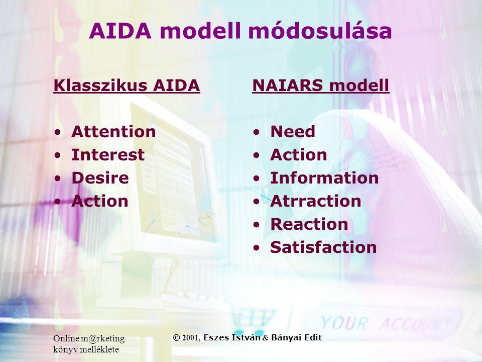 Online m@rketing könyv melléklete © 2001, Eszes István & Bányai Edit AIDA modell módosulása Klasszikus AIDA •Attention •Interest •Desire •Action NAIAR