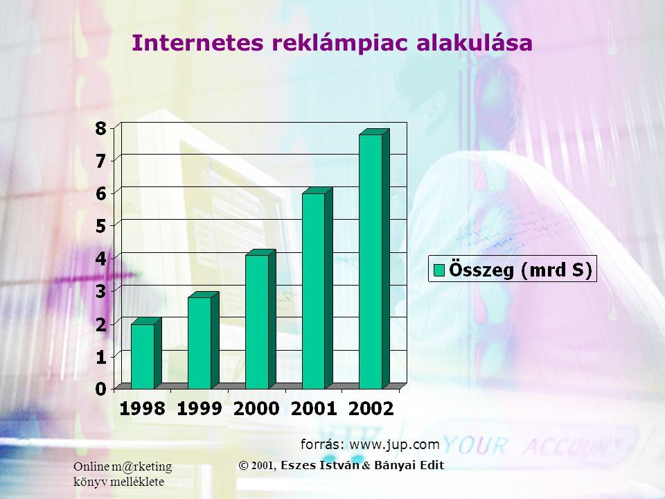 Online m@rketing könyv melléklete © 2001, Eszes István & Bányai Edit Internetes reklámpiac alakulása forrás: www.jup.com