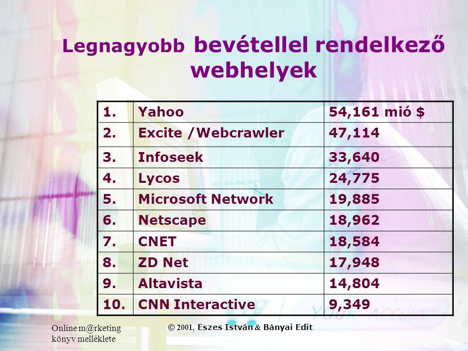 Online m@rketing könyv melléklete © 2001, Eszes István & Bányai Edit Legnagyobb bevétellel rendelkező webhelyek 1.Yahoo54,161 mió $ 2.Excite /Webcrawler47,114 3.Infoseek33,640 4.Lycos24,775 5.Microsoft Network19,885 6.Netscape18,962 7.CNET18,584 8.ZD Net17,948 9.Altavista14,804 10.CNN Interactive9,349