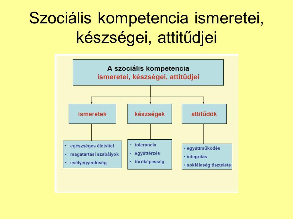 Szociális kompetencia ismeretei, készségei, attitűdjei