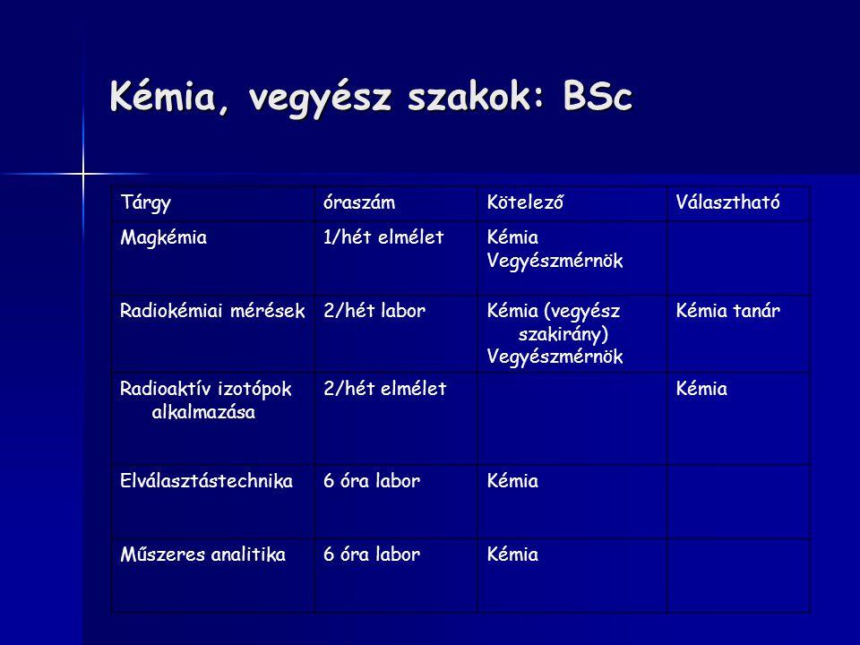 Kémia, vegyész szakok: BSc TárgyóraszámKötelezőVálasztható Magkémia1/hét elméletKémia Vegyészmérnök Radiokémiai mérések2/hét laborKémia (vegyész szaki