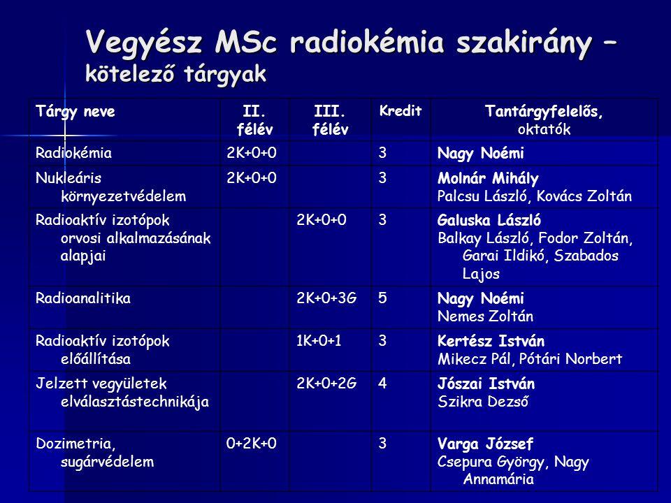Vegyész MSc radiokémia szakirány – kötelező tárgyak Tárgy neveII. félév III. félév Kredit Tantárgyfelelős, oktatók Radiokémia2K+0+03Nagy Noémi Nukleár