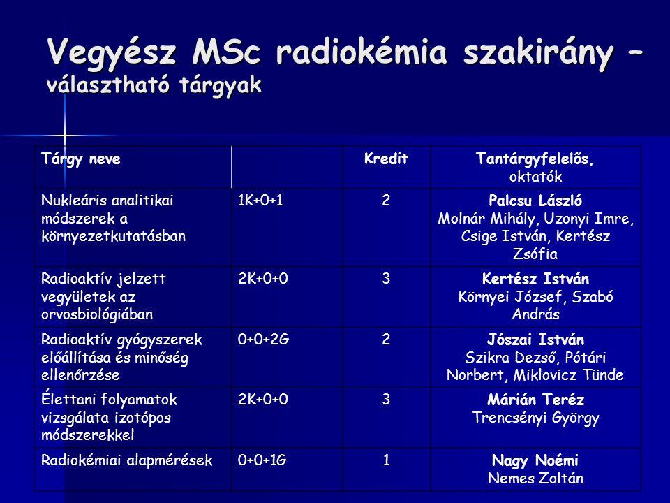 Vegyész MSc radiokémia szakirány – választható tárgyak Tárgy neveKreditTantárgyfelelős, oktatók Nukleáris analitikai módszerek a környezetkutatásban 1