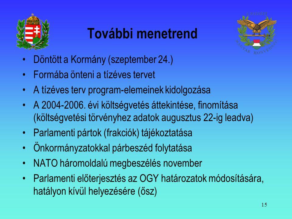 15 További menetrend •Döntött a Kormány (szeptember 24.) •Formába önteni a tízéves tervet •A tízéves terv program-elemeinek kidolgozása •A 2004-2006.