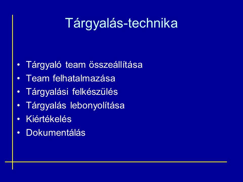 Tárgyalás-technika •Tárgyaló team összeállítása •Team felhatalmazása •Tárgyalási felkészülés •Tárgyalás lebonyolítása •Kiértékelés •Dokumentálás