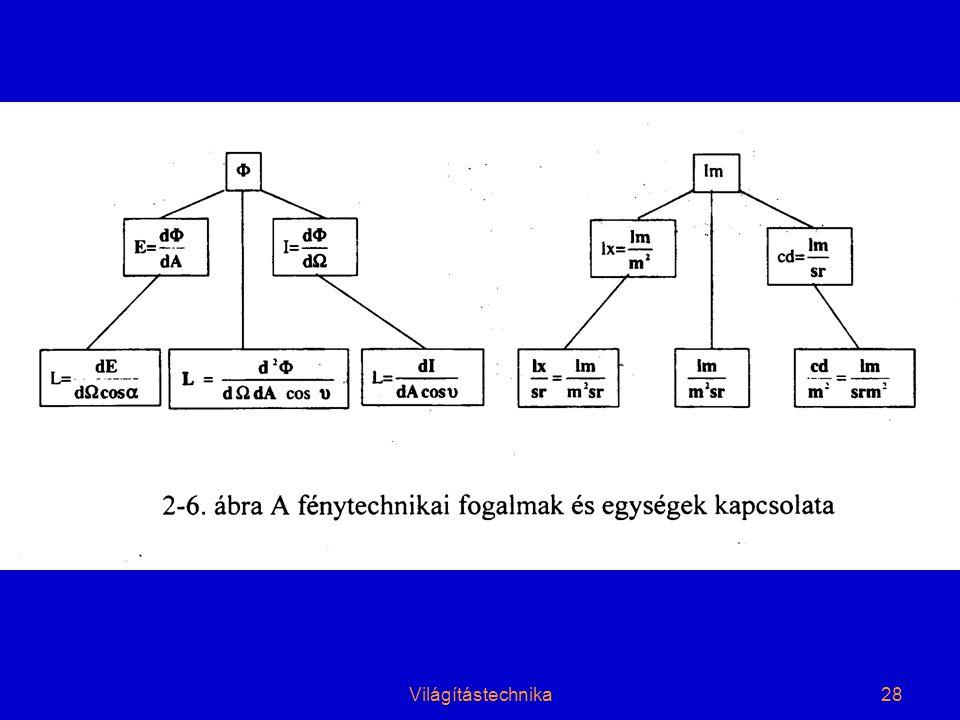 Világítástechnika28