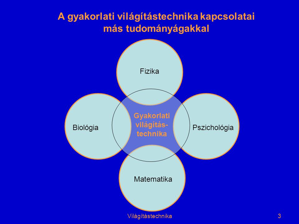 Világítástechnika3 A gyakorlati világítástechnika kapcsolatai más tudományágakkal BiológiaPszichológia Matematika Fizika Gyakorlati világítás- technika
