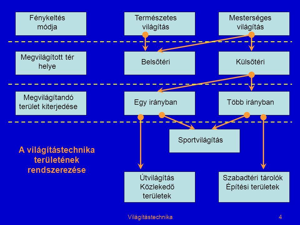 Világítástechnika5
