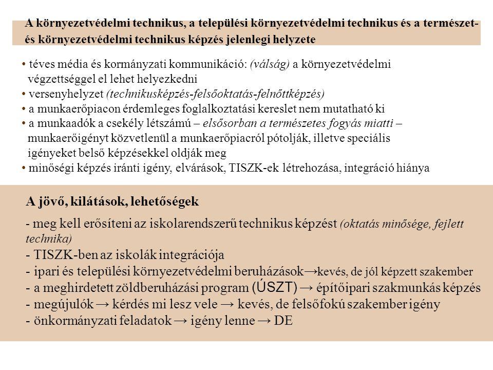 • téves média és kormányzati kommunikáció: (válság) a környezetvédelmi végzettséggel el lehet helyezkedni • versenyhelyzet (technikusképzés-felsőoktatás-felnőttképzés) • a munkaerőpiacon érdemleges foglalkoztatási kereslet nem mutatható ki • a munkaadók a csekély létszámú – elsősorban a természetes fogyás miatti – munkaerőigényt közvetlenül a munkaerőpiacról pótolják, illetve speciális igényeket belső képzésekkel oldják meg • minőségi képzés iránti igény, elvárások, TISZK-ek létrehozása, integráció hiánya - meg kell erősíteni az iskolarendszerű technikus képzést (oktatás minősége, fejlett technika) - TISZK-ben az iskolák integrációja - ipari és települési környezetvédelmi beruházások→ kevés, de jól képzett szakember - a meghirdetett zöldberuházási program (ÚSZT) → építőipari szakmunkás képzés - megújulók → kérdés mi lesz vele → kevés, de felsőfokú szakember igény - önkormányzati feladatok → igény lenne → DE A környezetvédelmi technikus, a települési környezetvédelmi technikus és a természet- és környezetvédelmi technikus képzés jelenlegi helyzete A jövő, kilátások, lehetőségek