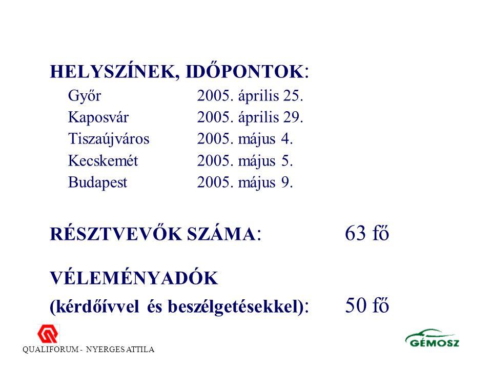 QUALIFORUM - NYERGES ATTILA HELYSZÍNEK, IDŐPONTOK : Győr 2005.