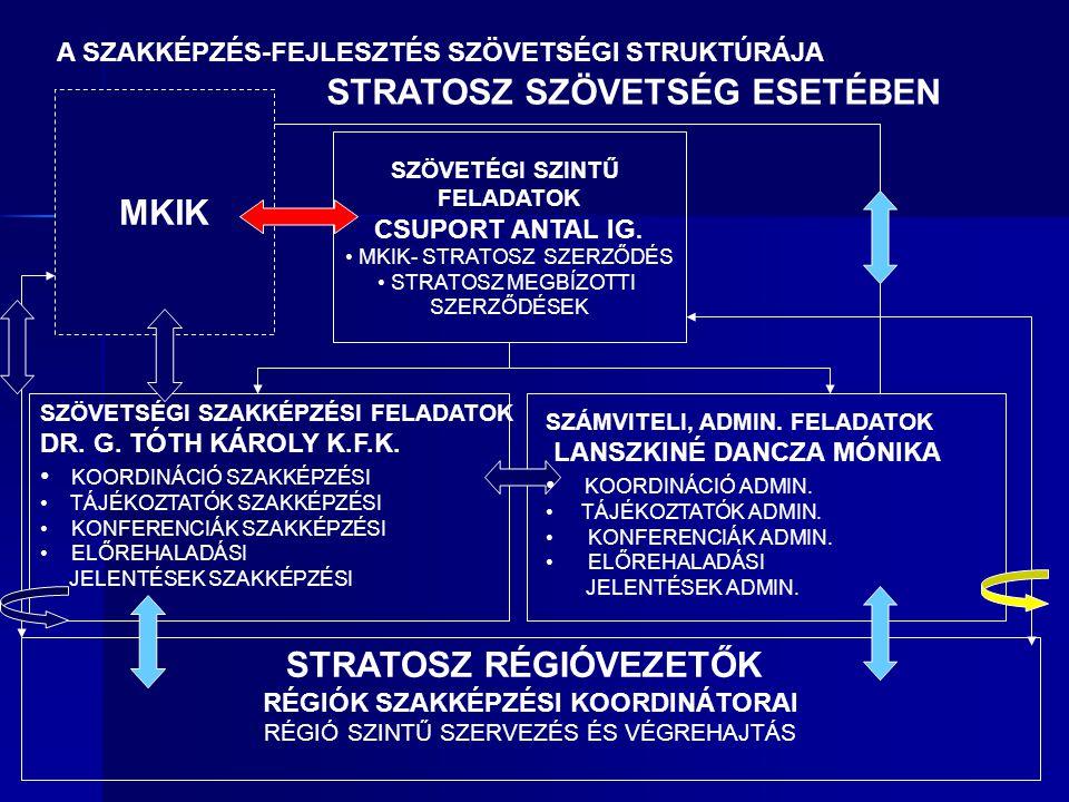 SZÖVETÉGI SZINTŰ FELADATOK CSUPORT ANTAL IG.