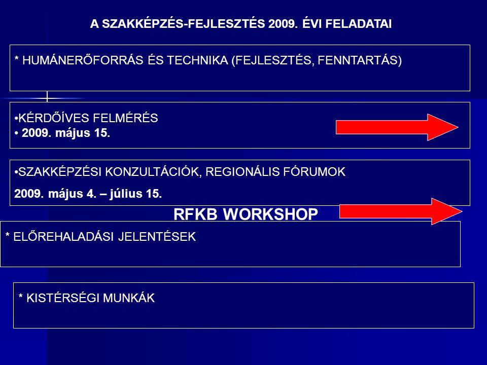 A SZAKKÉPZÉS-FEJLESZTÉS 2009.
