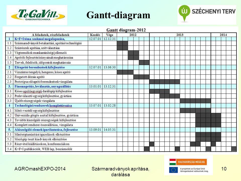 Gantt-diagram AGROmashEXPO-2014Szármaradványok aprítása, darálása 10