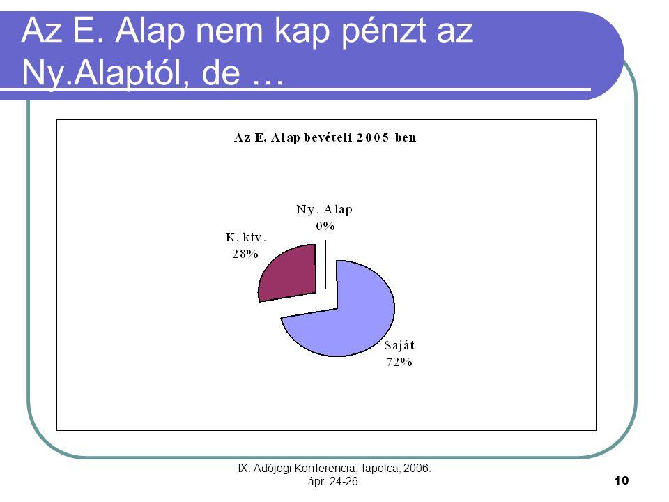 IX. Adójogi Konferencia, Tapolca, 2006. ápr. 24-26.10 Az E. Alap nem kap pénzt az Ny.Alaptól, de …
