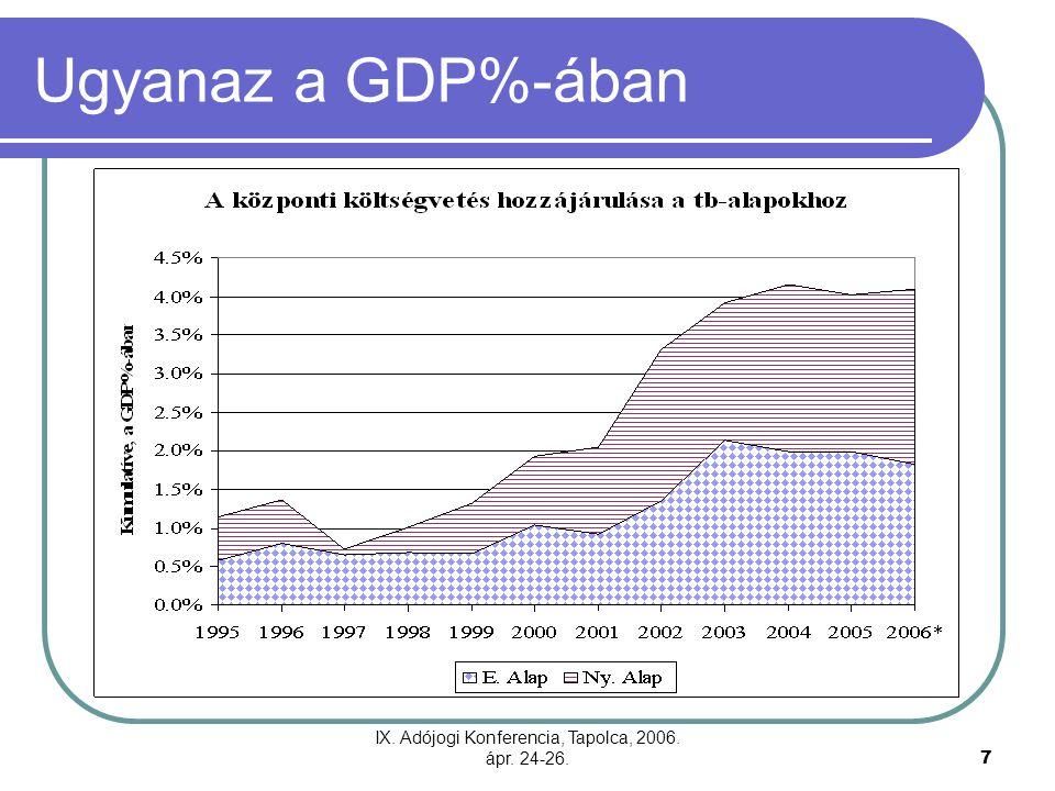 IX. Adójogi Konferencia, Tapolca, 2006. ápr. 24-26.7 Ugyanaz a GDP%-ában