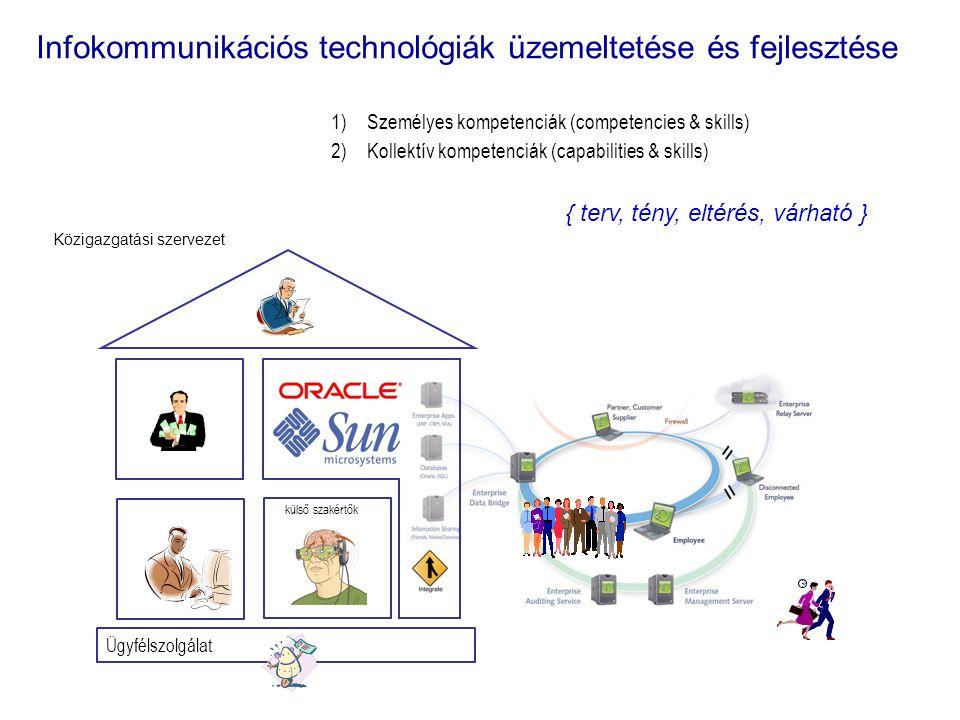 Infokommunikációs technológiák üzemeltetése és fejlesztése Ügyfélszolgálat Közigazgatási szervezet 1)Személyes kompetenciák (competencies & skills) 2)Kollektív kompetenciák (capabilities & skills) { terv, tény, eltérés, várható } külső szakértők