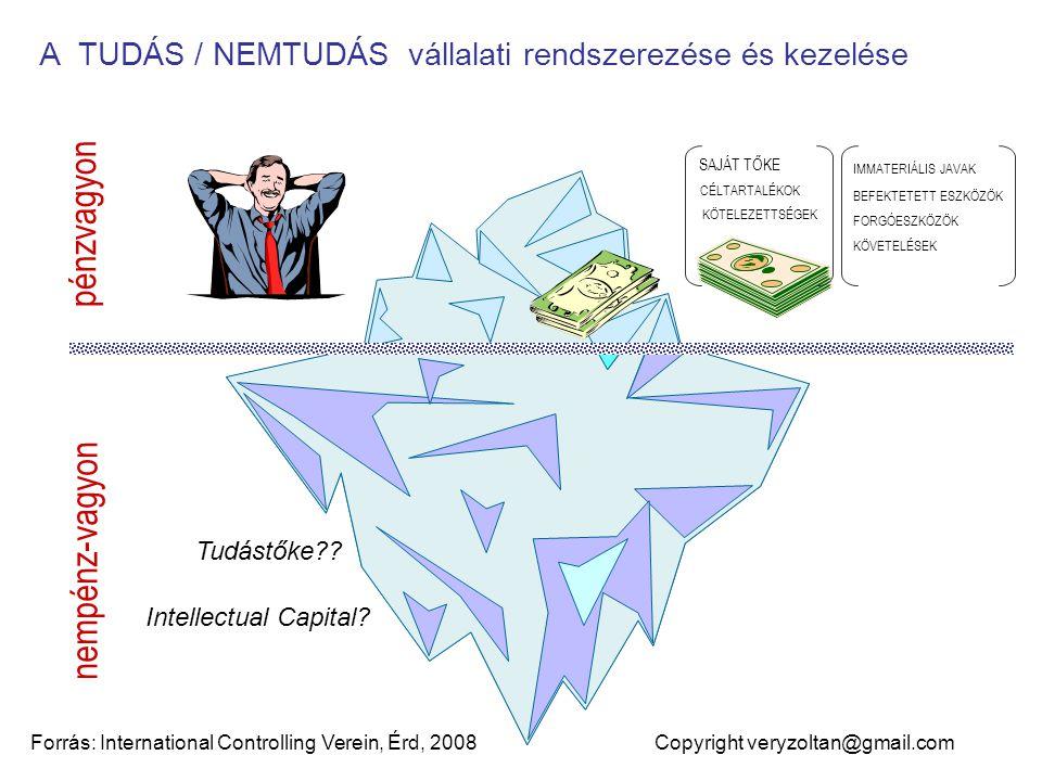pénzvagyon nempénz-vagyon A TUDÁS / NEMTUDÁS vállalati rendszerezése és kezelése Forrás: International Controlling Verein, Érd, 2008 Copyright veryzoltan@gmail.com FORGÓESZKÖZÖK BEFEKTETETT ESZKÖZÖK KÖVETELÉSEK IMMATERIÁLIS JAVAK SAJÁT TŐKE CÉLTARTALÉKOK KÖTELEZETTSÉGEK Tudástőke .