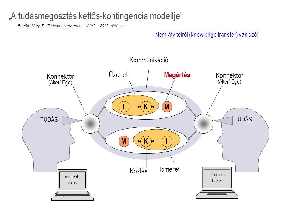 """TUDÁS IM K KMI Kommunikáció Üzenet Megértés Közlés Ismeret ismeret- bázis Konnektor (Alter/ Ego) Konnektor (Alter/ Ego) """"A tudásmegosztás kettős-konti"""