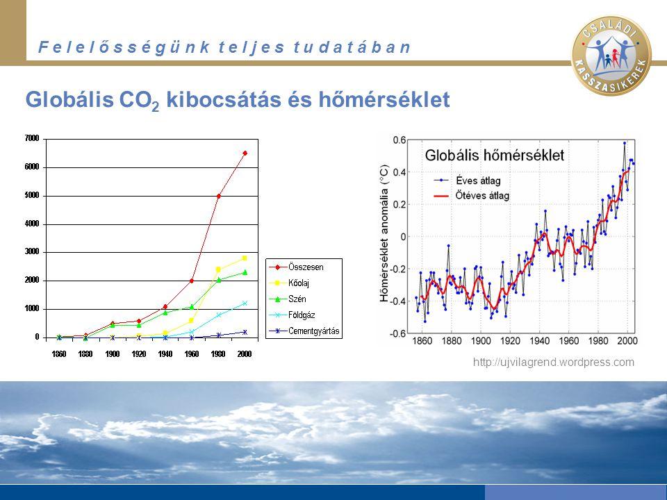 F e l e l ő s s é g ü n k t e l j e s t u d a t á b a n http://ujvilagrend.wordpress.com Globális CO 2 kibocsátás és hőmérséklet