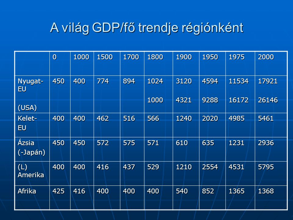 A világ GDP/fő trendje régiónként 010001500170018001900195019752000 Nyugat- EU (USA)45040077489410241000312043214594928811534161721792126146 Kelet-EU4