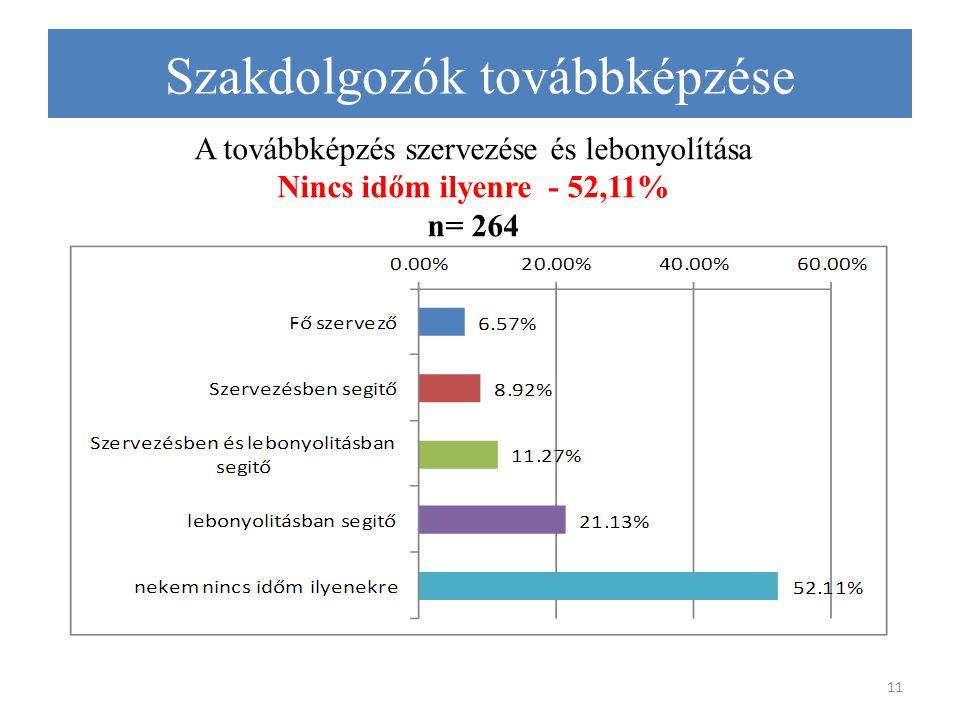 A továbbképzés szervezése és lebonyolítása Nincs időm ilyenre - 52,11% n= 264 11 Szakdolgozók továbbképzése