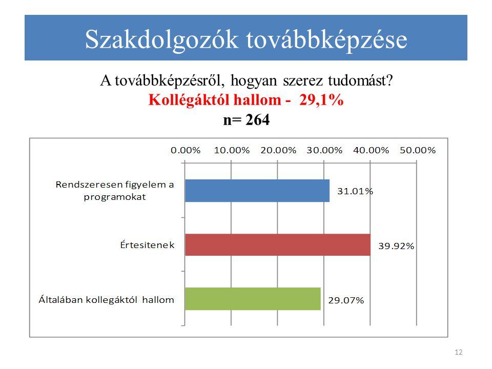 A továbbképzésről, hogyan szerez tudomást? Kollégáktól hallom - 29,1% n= 264 12 Szakdolgozók továbbképzése