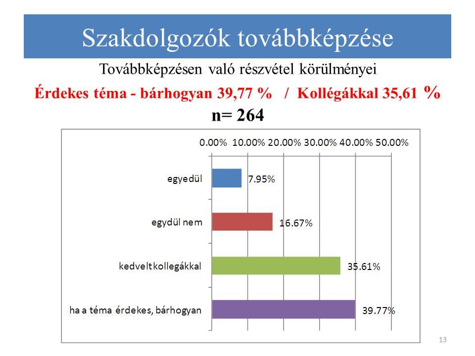 Továbbképzésen való részvétel körülményei Érdekes téma - bárhogyan 39,77 % / Kollégákkal 35,61 % n= 264 13 Szakdolgozók továbbképzése