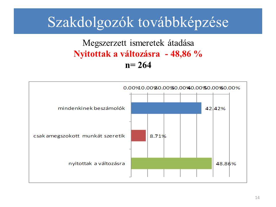 Megszerzett ismeretek átadása Nyitottak a változásra - 48,86 % n= 264 14 Szakdolgozók továbbképzése