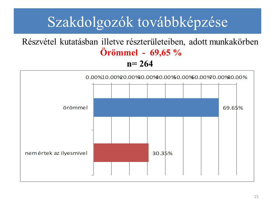Részvétel kutatásban illetve részterületeiben, adott munkakörben Örömmel - 69,65 % n= 264 15 Szakdolgozók továbbképzése