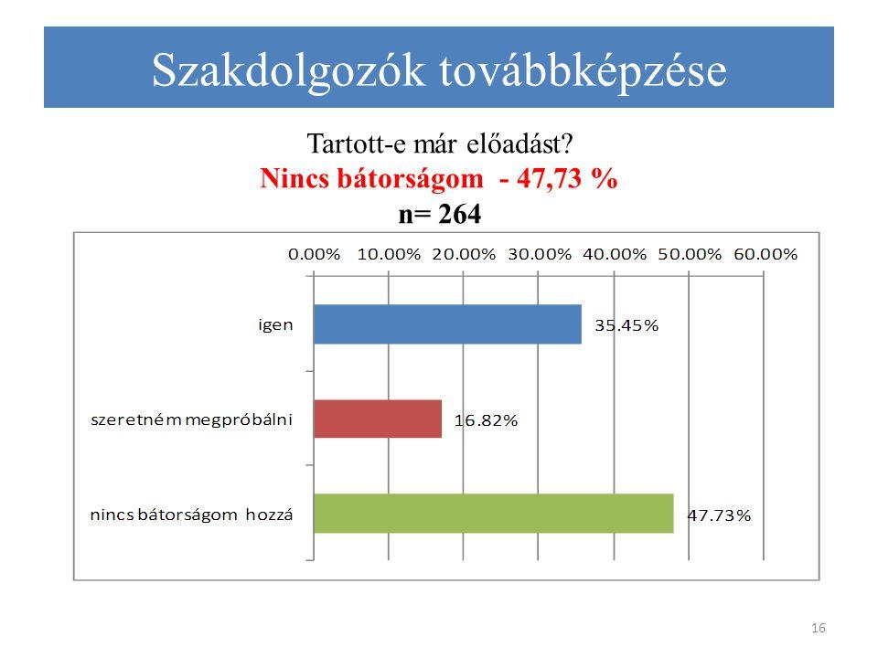 Tartott-e már előadást Nincs bátorságom - 47,73 % n= 264 16 Szakdolgozók továbbképzése
