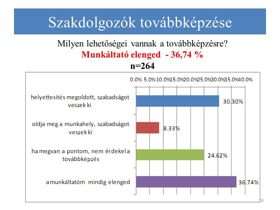 Milyen lehetőségei vannak a továbbképzésre? Munkáltató elenged - 36,74 % n=264 18 Szakdolgozók továbbképzése