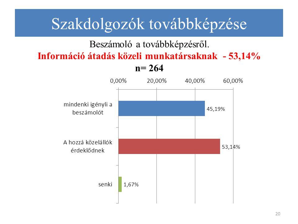 Beszámoló a továbbképzésről. Információ átadás közeli munkatársaknak - 53,14% n= 264 20 Szakdolgozók továbbképzése