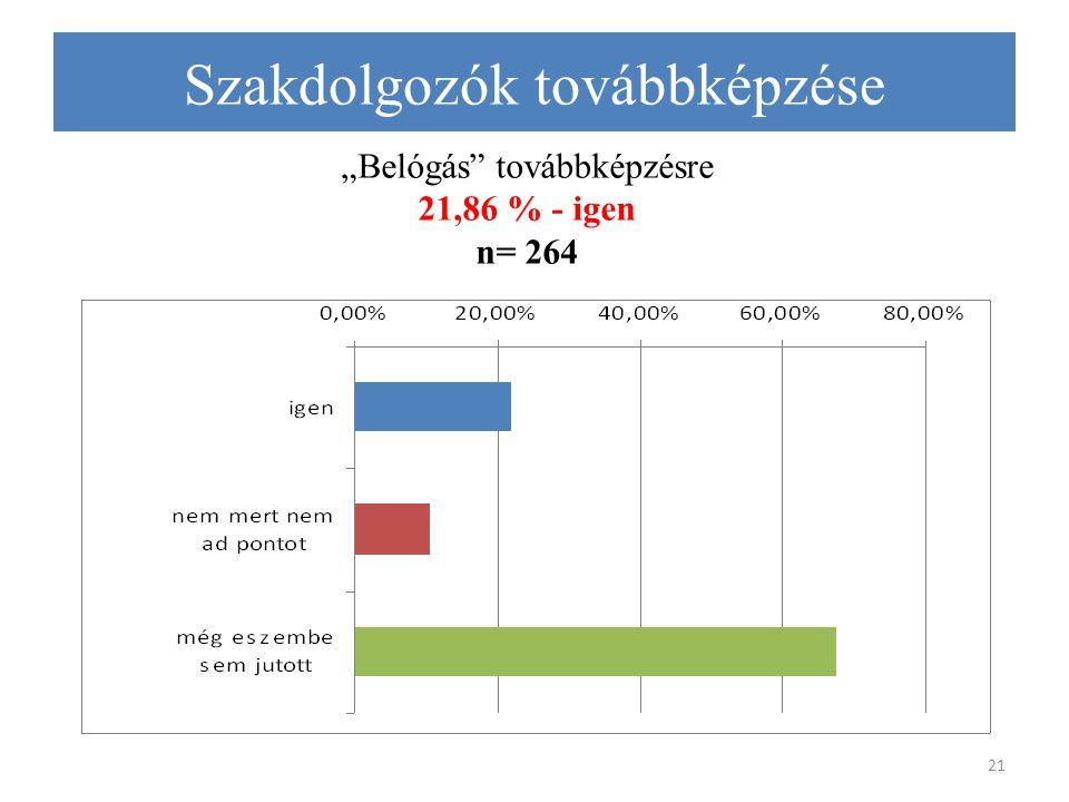 """""""Belógás továbbképzésre 21,86 % - igen n= 264 21 Szakdolgozók továbbképzése"""