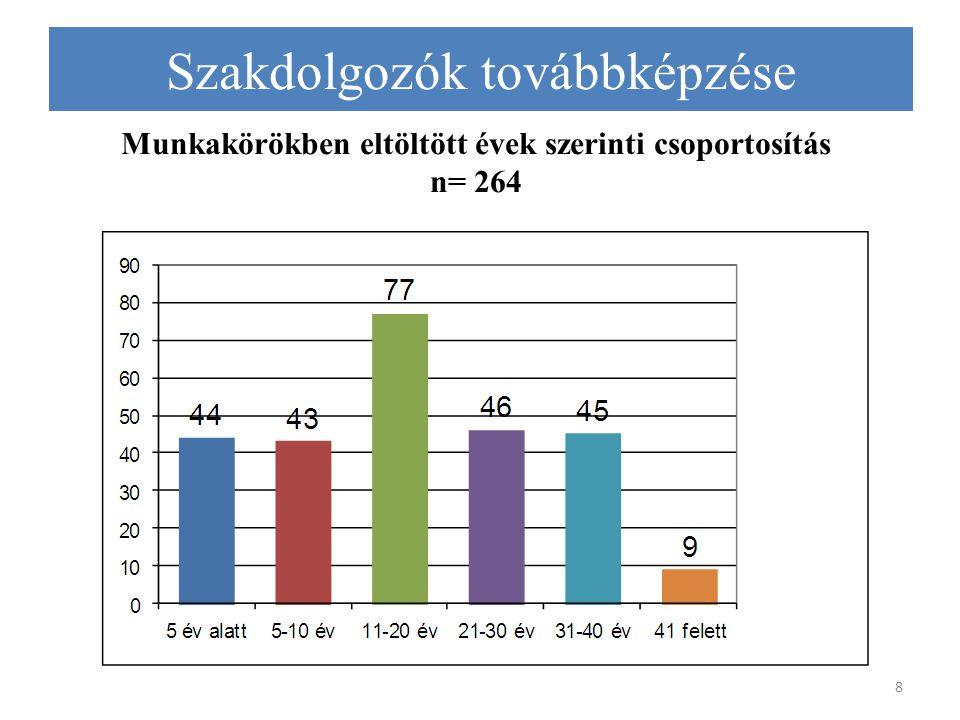 8 Munkakörökben eltöltött évek szerinti csoportosítás n= 264 Szakdolgozók továbbképzése