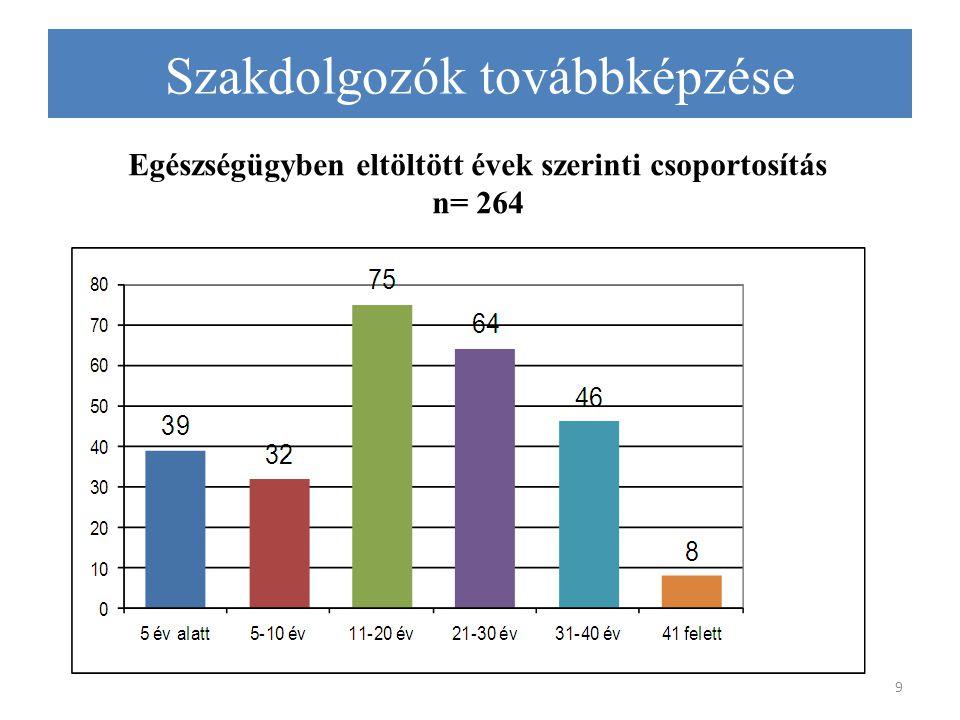 Egészségügyben eltöltött évek szerinti csoportosítás n= 264 9 Szakdolgozók továbbképzése