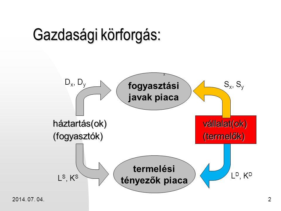 2014. 07. 04.2 Gazdasági körforgás: háztartás(ok)(fogyasztók)vállalat(ok)(termelők) fogyasztási javak piaca termelési tényezők piaca x L S, K S L D, K