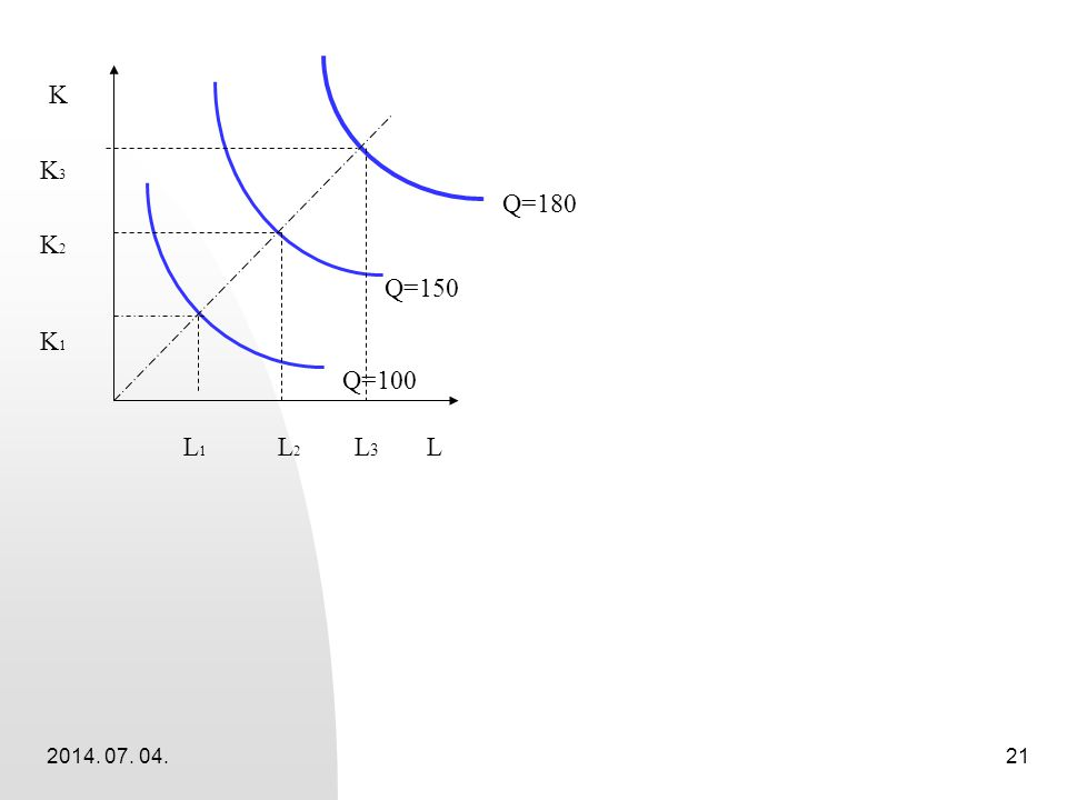 2014. 07. 04.21 L K L 1 L 2 L 3 K3K2K1K3K2K1 Q=100 Q=150 Q=180