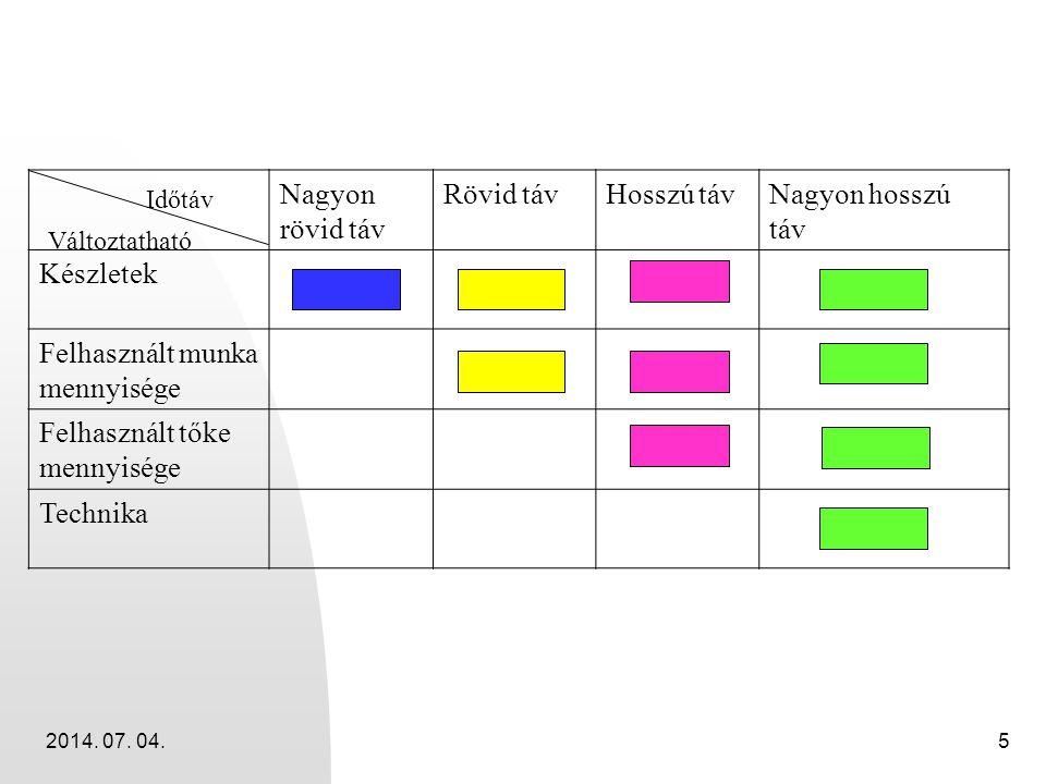 2014. 07. 04.5 Nagyon rövid táv Rövid távHosszú távNagyon hosszú táv Készletek Felhasznált munka mennyisége Felhasznált tőke mennyisége Technika Időtá